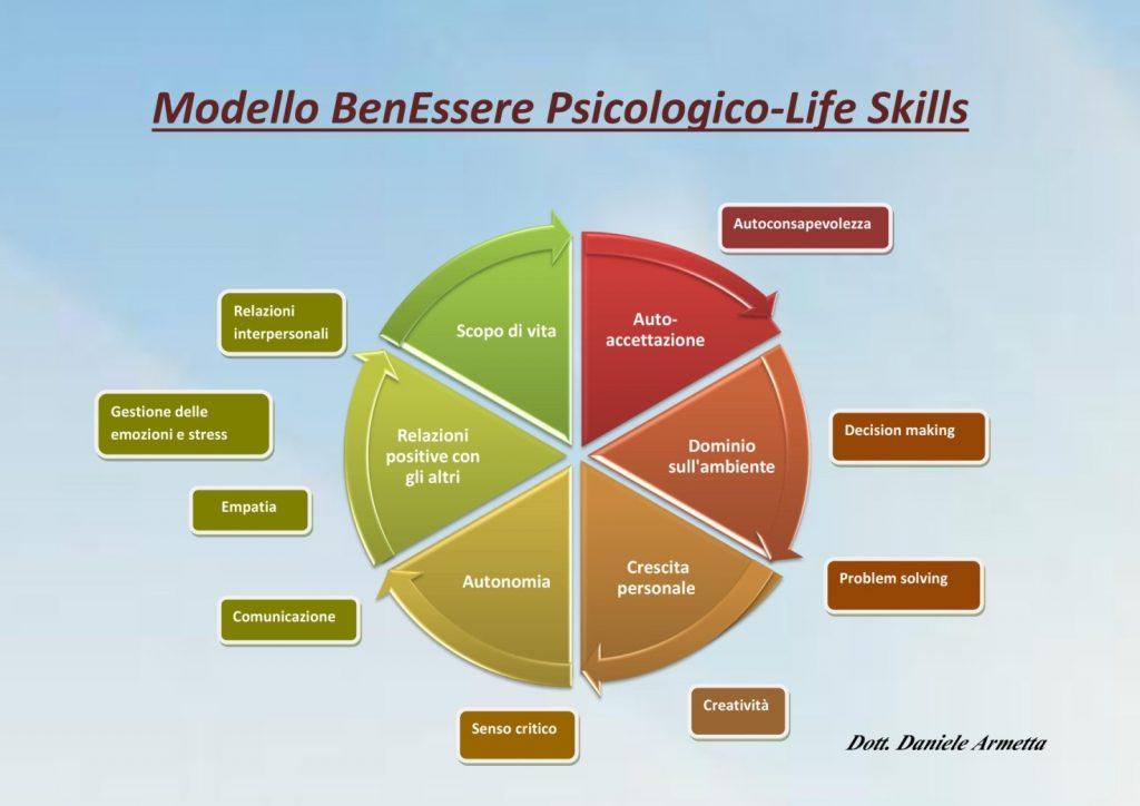 benessere-lifeskills